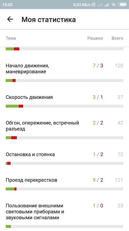 Статистика в Билеты ПДД 2019, Экзамен от ГИБДД с Drom.ru