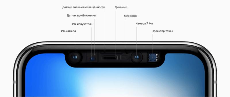 Устройство камеры iPhone