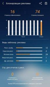 Блокировщик рекламы UC Browser статистика