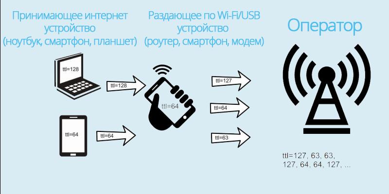 Схема работы TTL для различных устройств