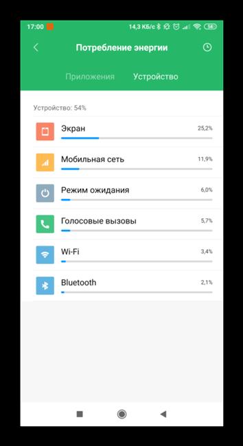 Потребление энергии устройством на Андроид