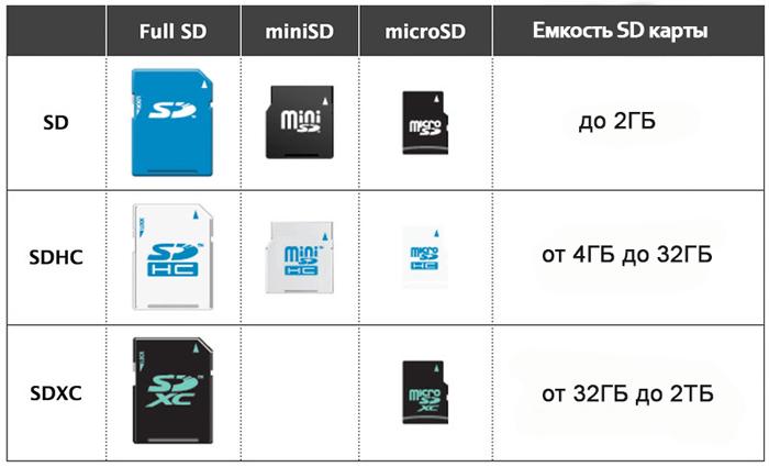 Отличия разных видов SD карт