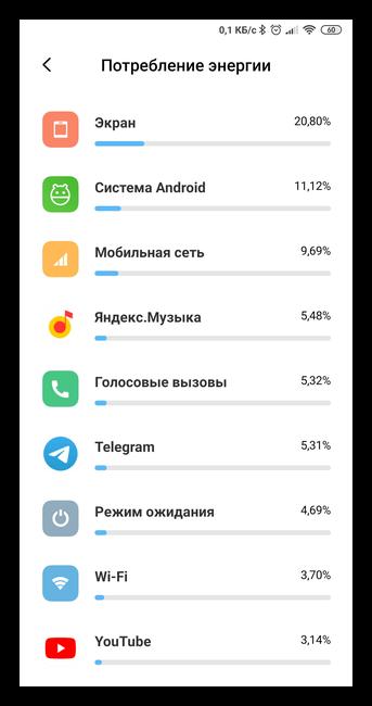 Энергопотребление приложений в Android
