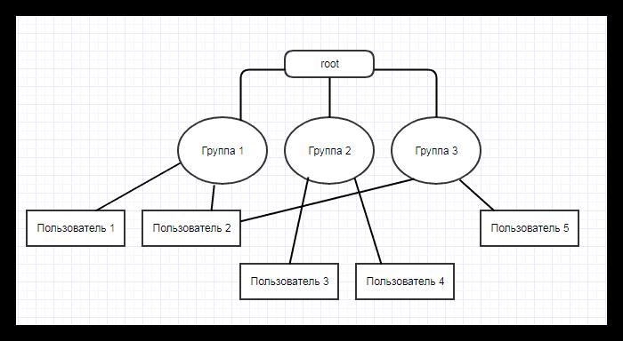 Рут-права - управление группами пользователей
