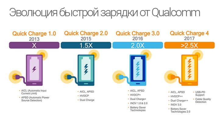 Эволюция быстрой зарядки от Qualcomm